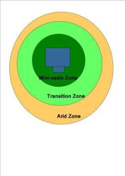 xeric landscaping zones