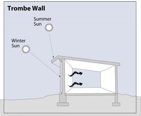 trombe wall storing solar energy